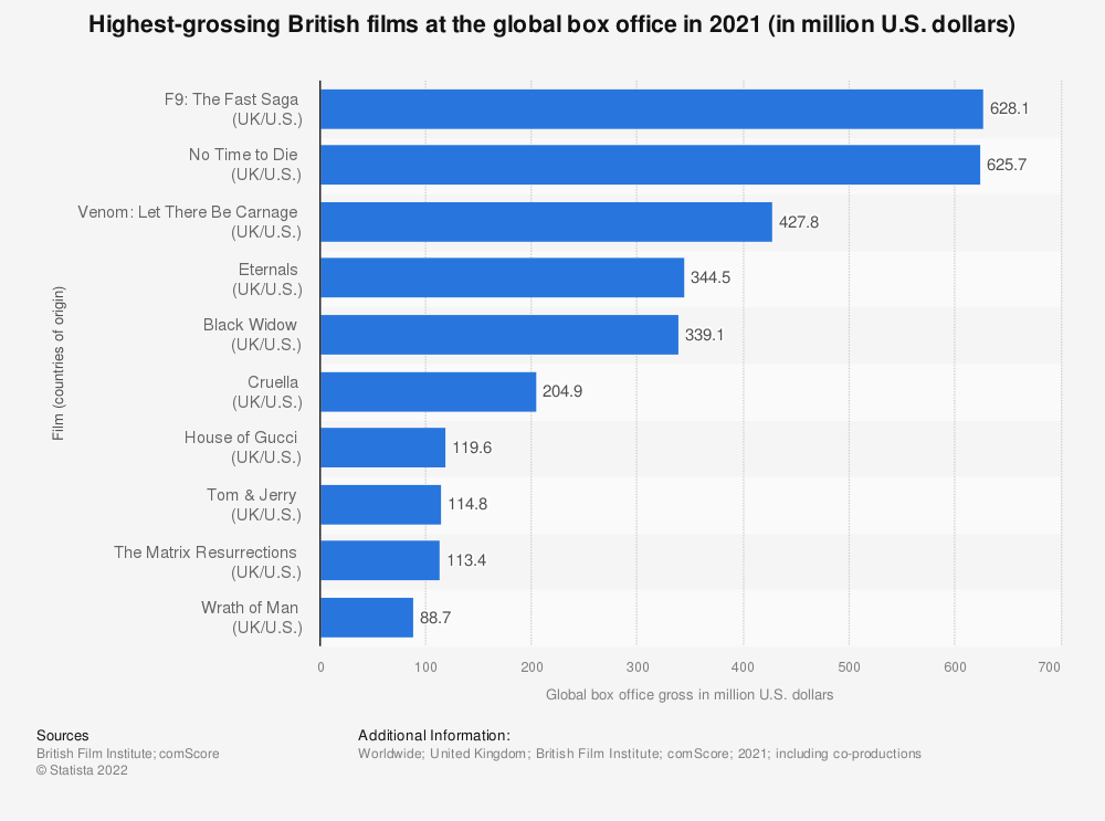 Statistic: Independent UK films ranked by box office revenues worldwide in 2018 (in million U.S. dollars) | Statista