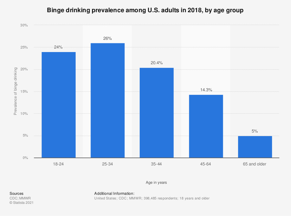 Statistic: Binge drinking prevalence among U.S. adults in 2010, by age group | Statista