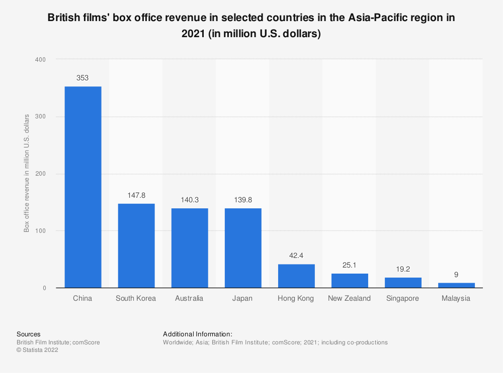 Statistic: Box office revenue generated by UK qualifying films in Asia and Oceania in 2018, by country (in million U.S. dollars)   Statista