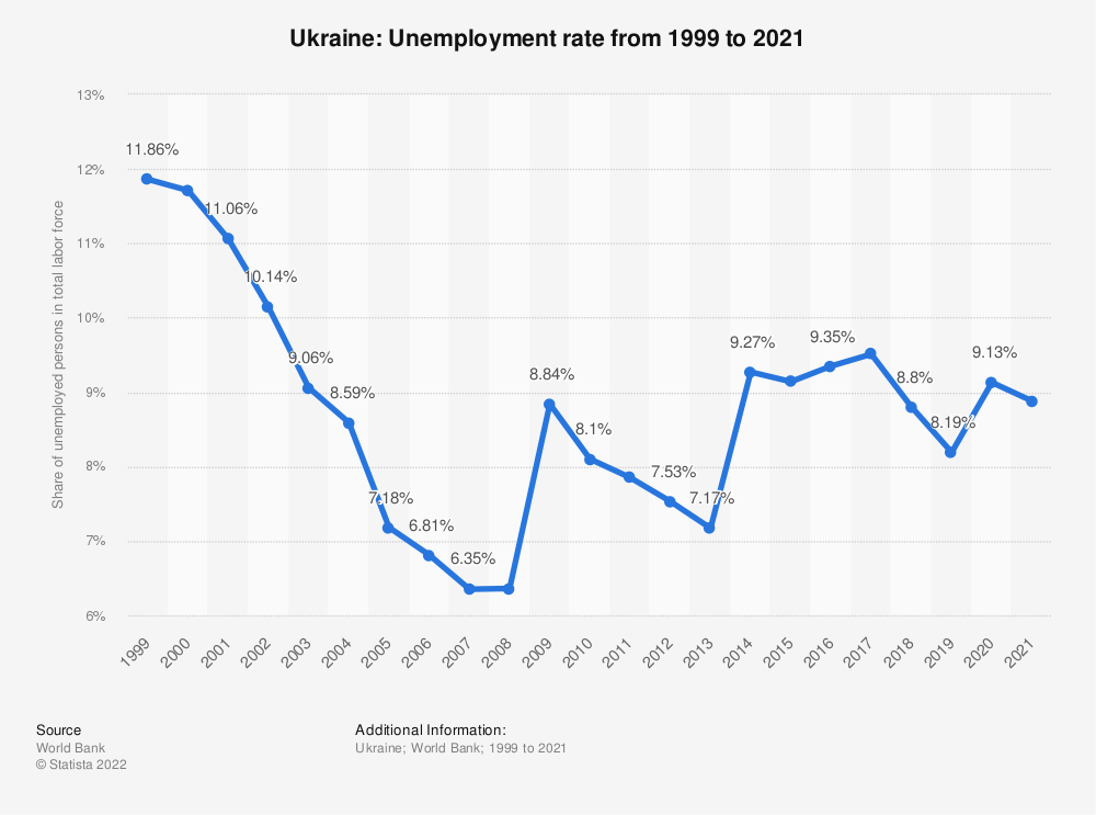Statistic: Ukraine: Unemployment rate from 1999 to 2019 | Statista