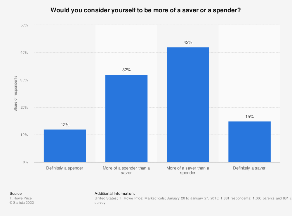 Statistic: Would you consider yourself to be more of a saver or a spender? | Statista