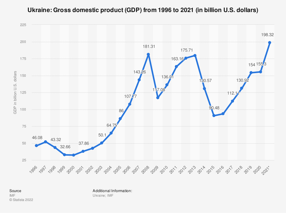 Statistic: Ukraine: Gross domestic product (GDP) from 1994 to 2021 (in billion international dollars) | Statista