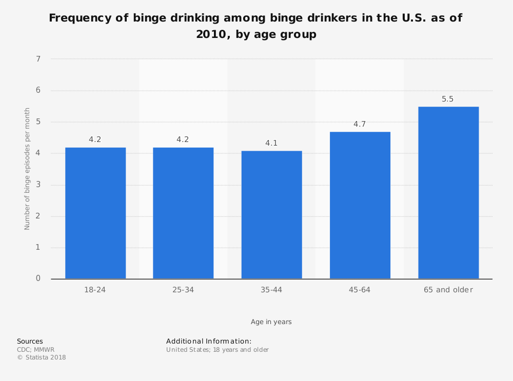 Statistic: Frequency of binge drinking among binge drinkers in the U.S. as of 2010, by age group | Statista