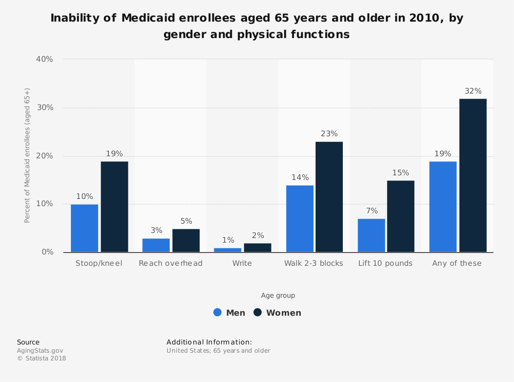 Statistic: Inability of Medicaid enrollees aged 65 years and older in 2010, by gender and physical functions | Statista