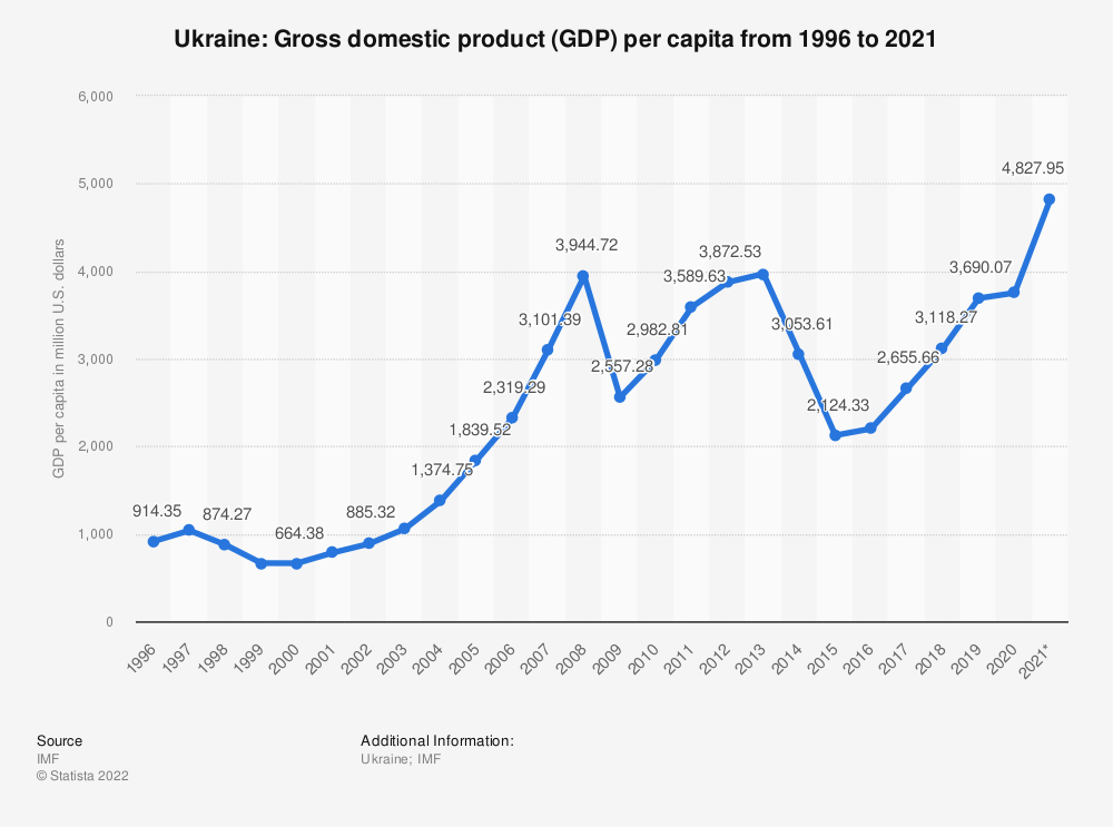 Statistic: Ukraine: Gross domestic product (GDP) per capita from 1994 to 2024 | Statista