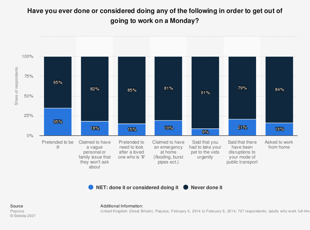 Statistic: Have you ever done or considered doing any of the following in order to get out of going to work on a Monday? | Statista