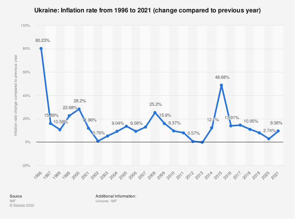 Statistic: Ukraine: Inflation rate from 2014 to 2024 (change compared to previous year) | Statista
