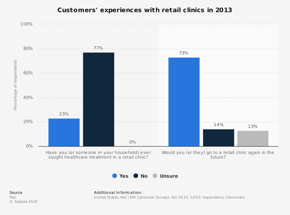 Statistic: Customers' experiences with retail clinics in 2013 | Statista