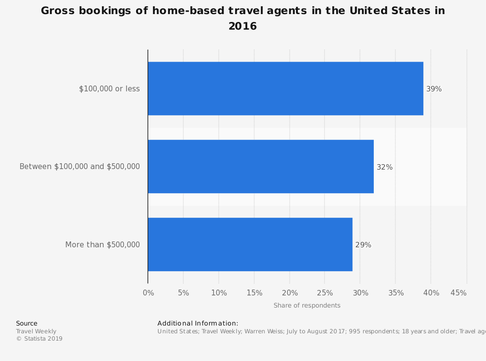 Statistic: Gross bookings of home-based travel agents in the United States in 2016 | Statista