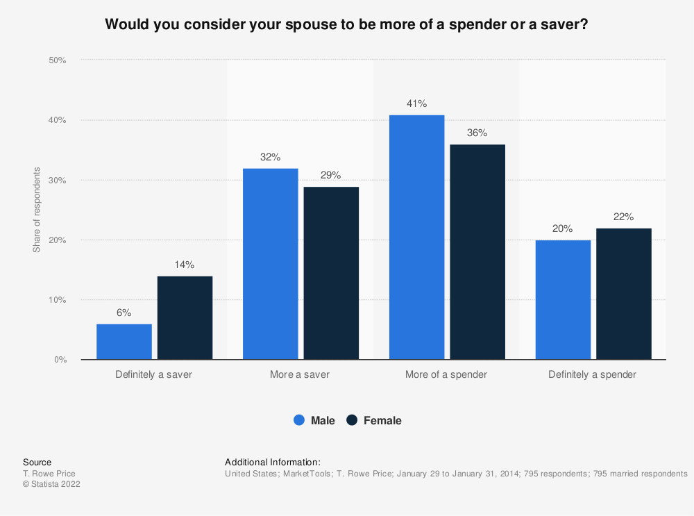 Statistic: Would you consider your spouse to be more of a spender or a saver? | Statista