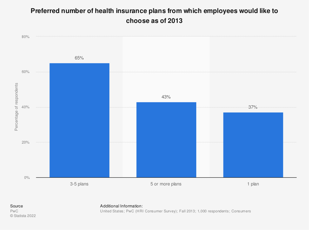 Statistic: Preferred number of health insurance plans from which employees would like to choose as of 2013 | Statista