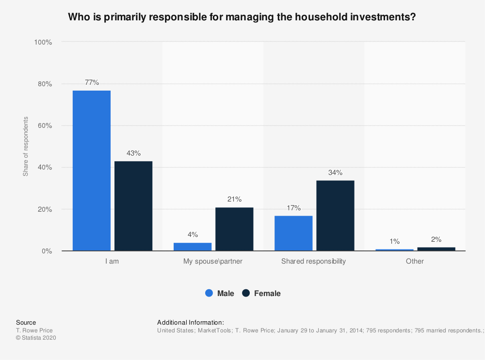 Statistic: Who is primarily responsible for managing the household investments? | Statista