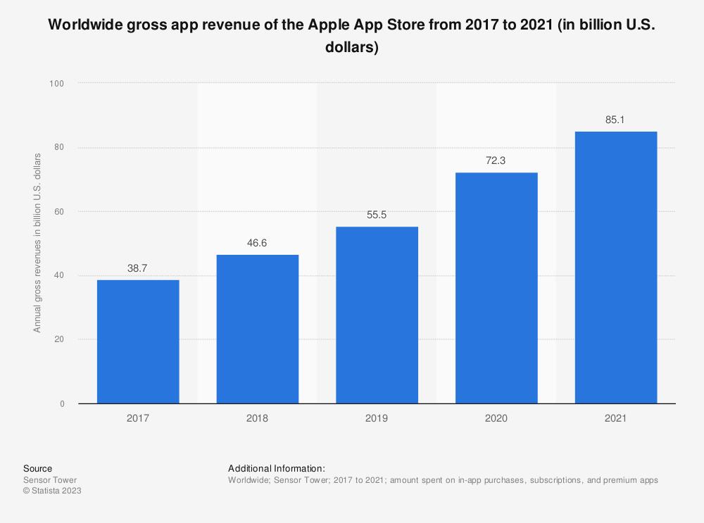 Statistic: Worldwide gross app revenue of the Apple App Store from 2017 to 2018 (in billion U.S. dollars)   Statista