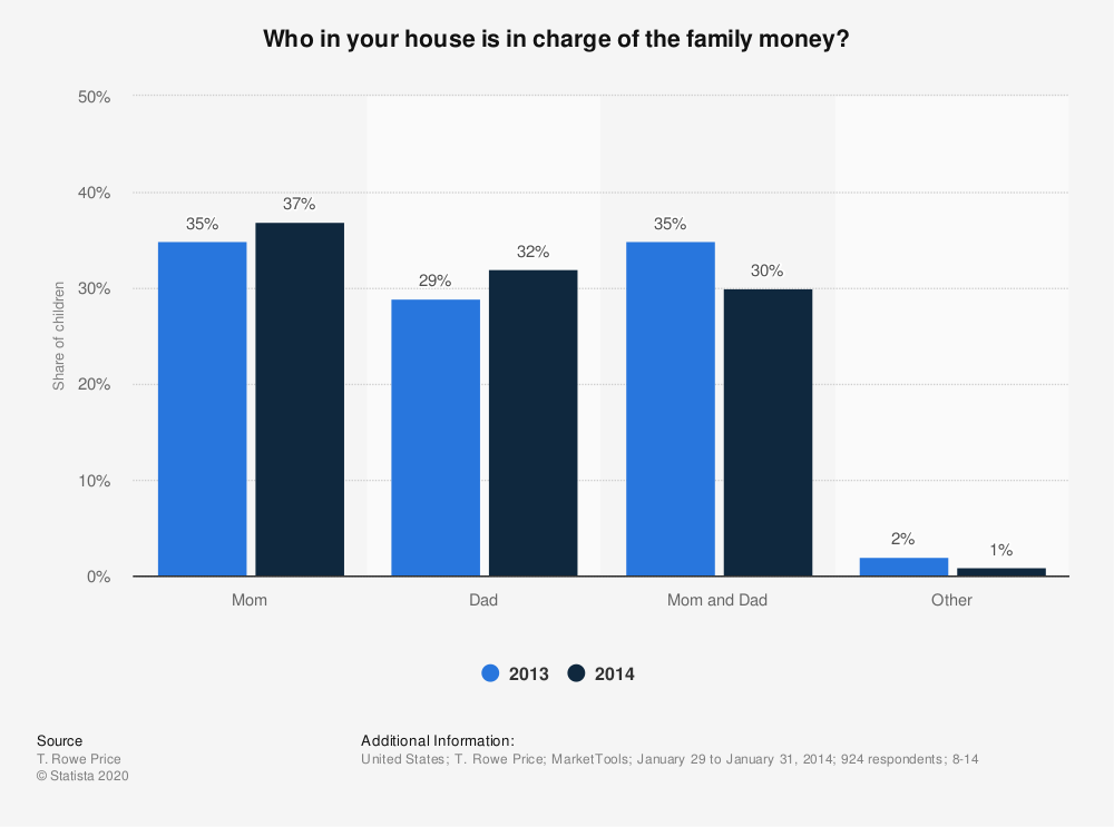 Statistic: Who in your house is in charge of the family money? | Statista