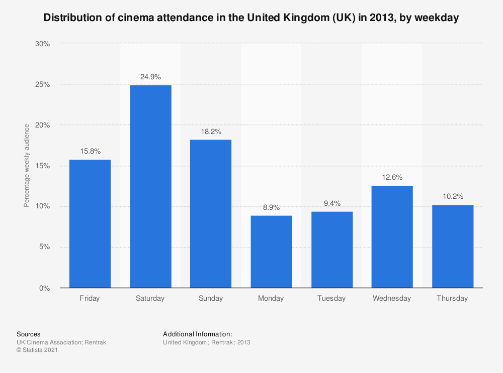 Statistic: Distribution of cinema attendance in the United Kingdom (UK) in 2013, by weekday | Statista