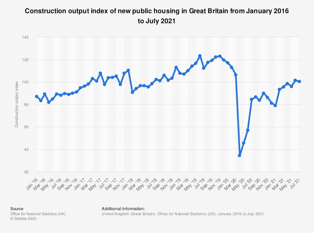 Statistic: Construction output index of new public housing in Great Britain from January 2016 to February 2020 | Statista