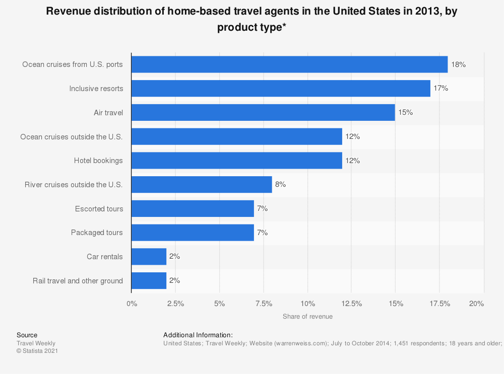 Statistic: Revenue distribution of home-based travel agents in the United States in 2013, by product type* | Statista