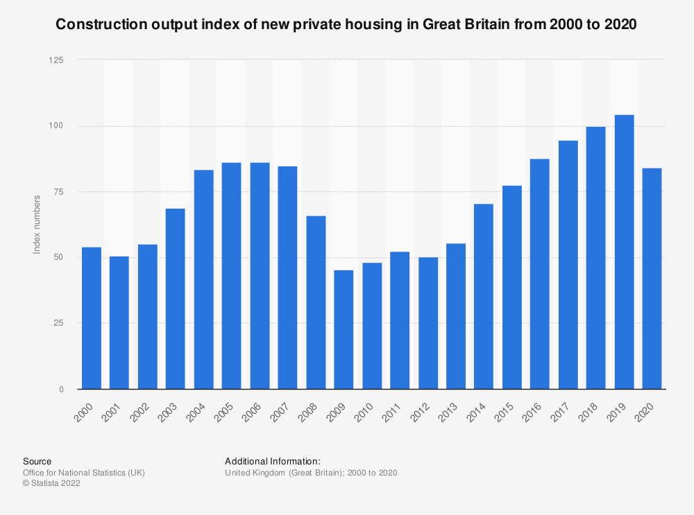 Statistic: Construction output index of new private housing in Great Britain from 2000 to 2018* | Statista