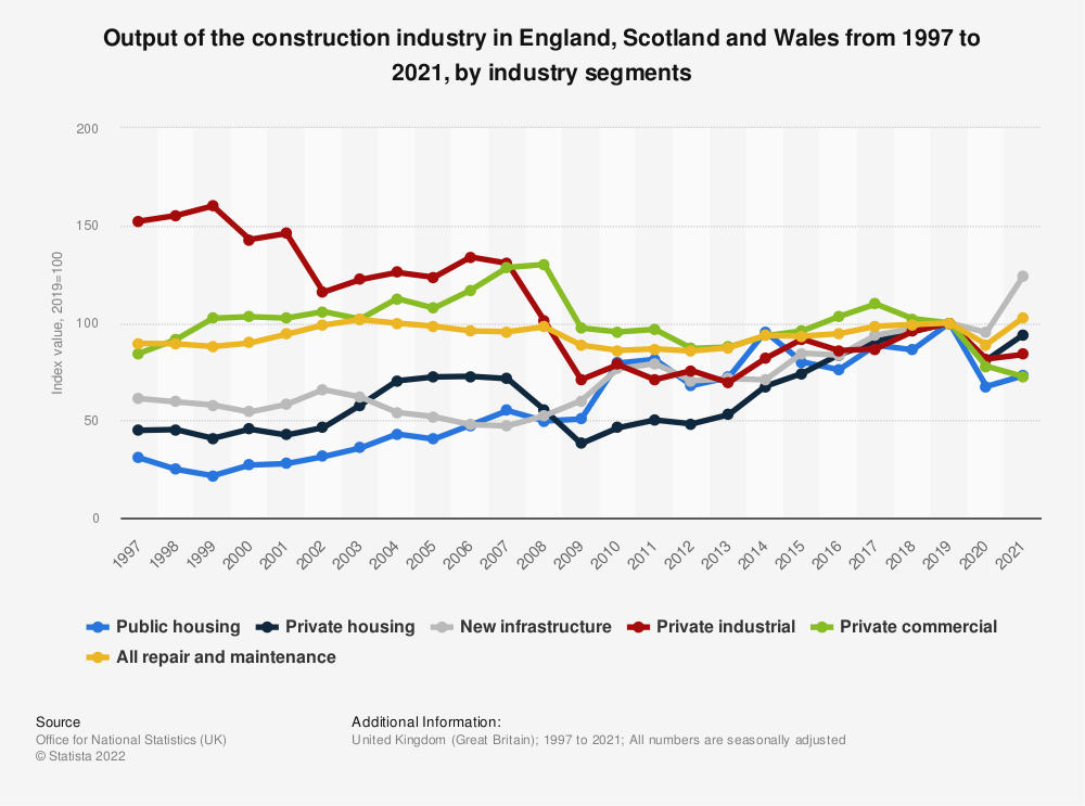 Statistic: Construction output index of all work in Great Britain from 2010 to 2018* | Statista