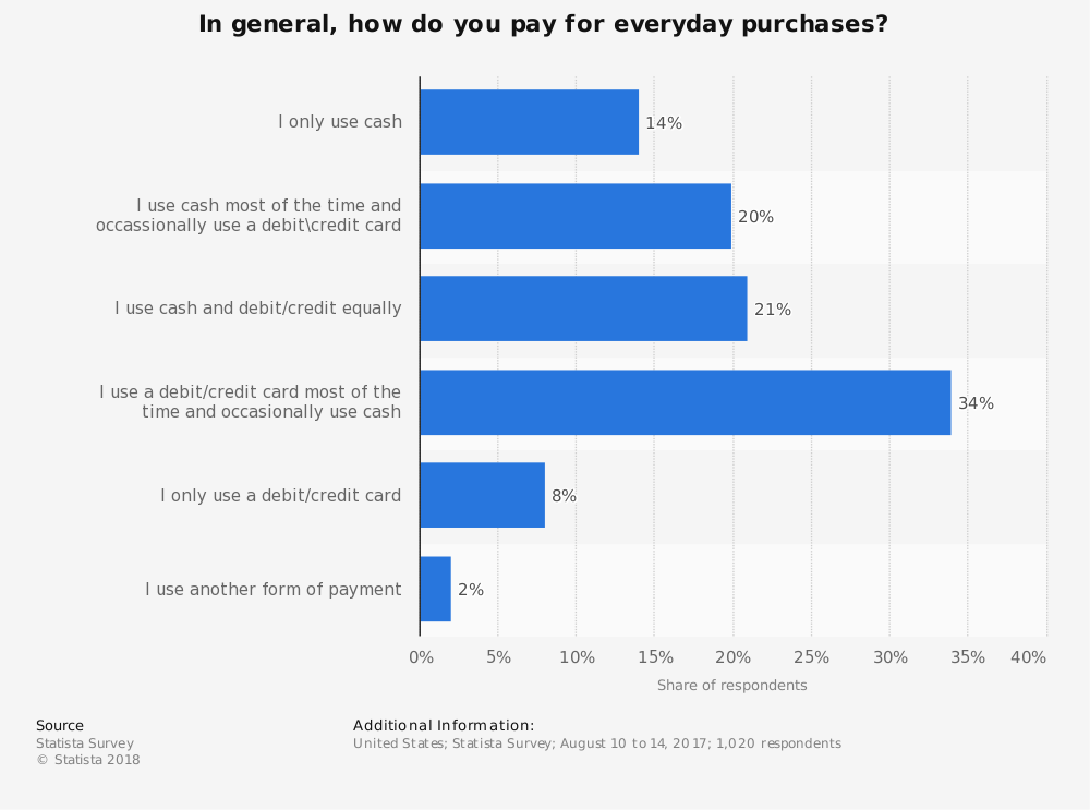 Statistic: In general, how do you pay for everyday purchases? | Statista