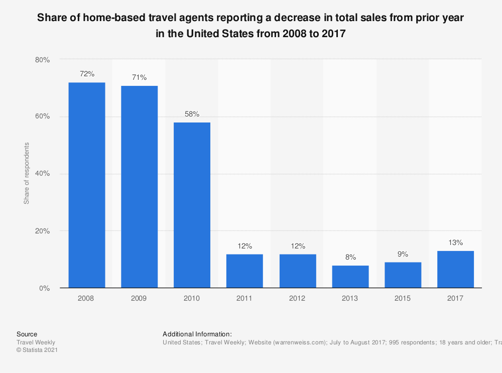 Statistic: Share of home-based travel agents reporting a decrease in total sales from prior year in the United States from 2008 to 2017 | Statista