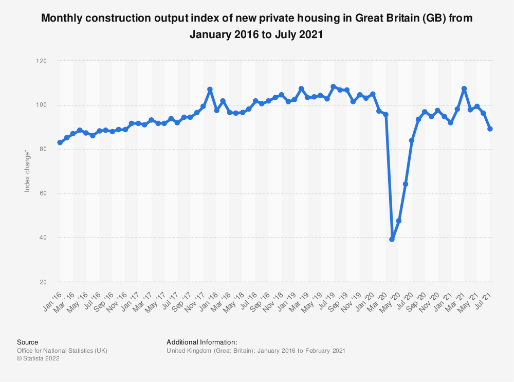 Statistic: Monthly construction output index of new private housing in Great Britain (GB) from January 2016 to January 2019* | Statista