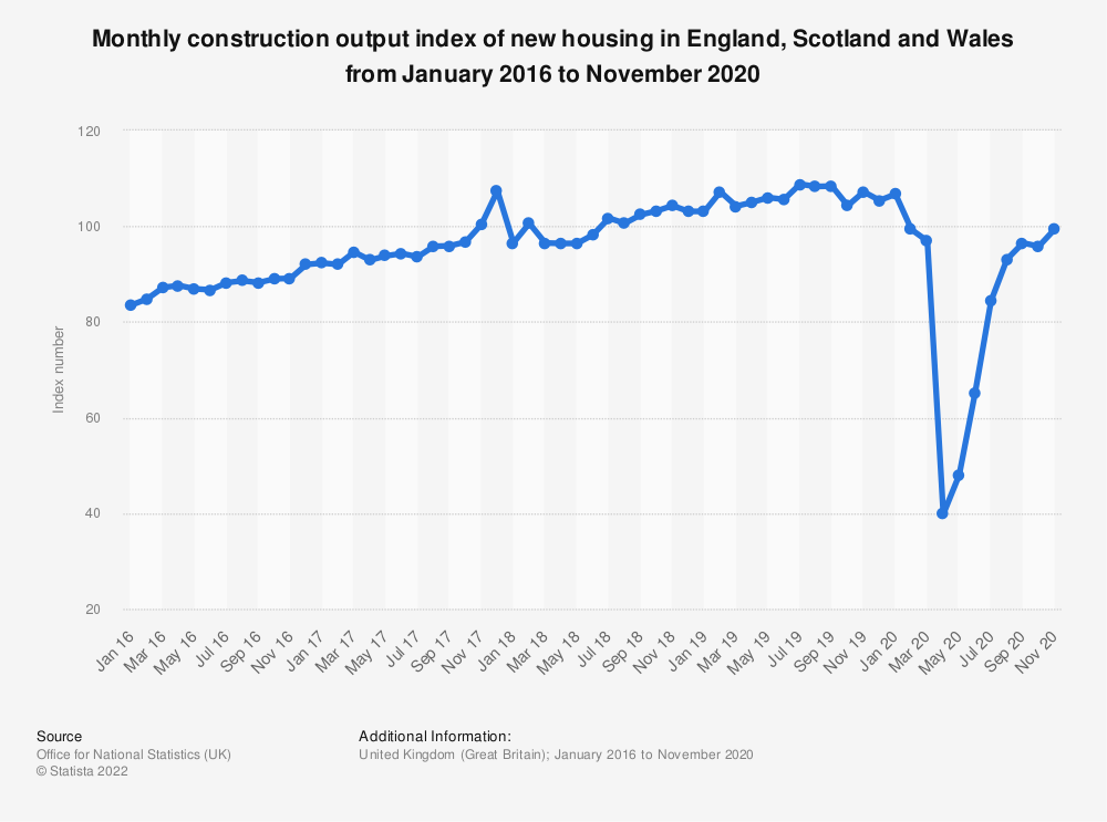 Statistic: Monthly construction output index of new housing in England, Scotland and Wales from January 2016 to November 2020 | Statista