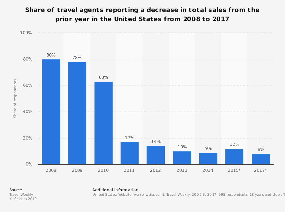 Statistic: Share of travel agents reporting a decrease in total sales from the prior year in the United States from 2008 to 2017 | Statista
