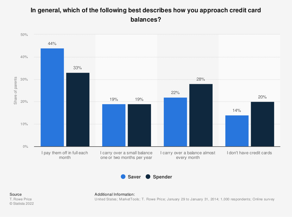 Statistic: In general, which of the following best describes how you approach credit card balances?  | Statista
