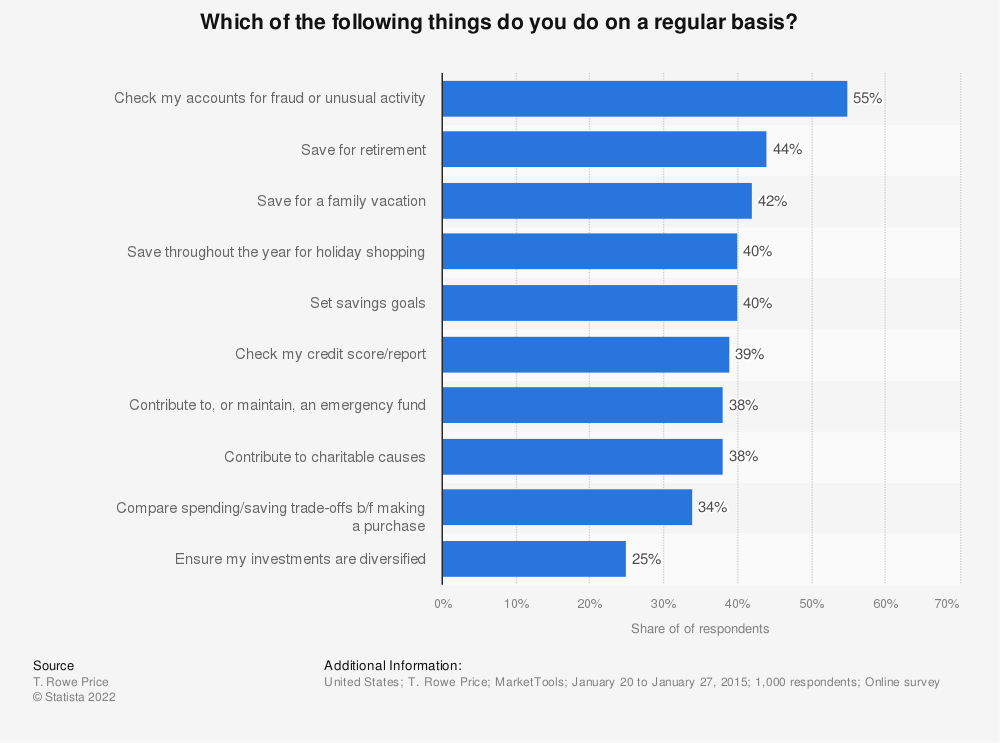 Statistic: Which of the following things do you do on a regular basis?  | Statista