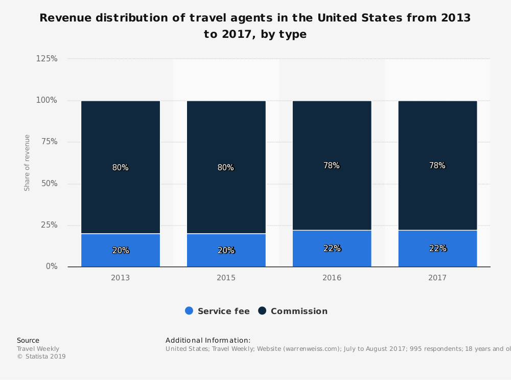 Statistic: Revenue distribution of travel agents in the United States from 2013 to 2017, by type | Statista