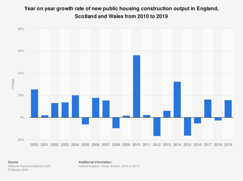 Statistic: Year on year growth rate of new public housing construction output in Great Britain from 2010 to 2018 | Statista