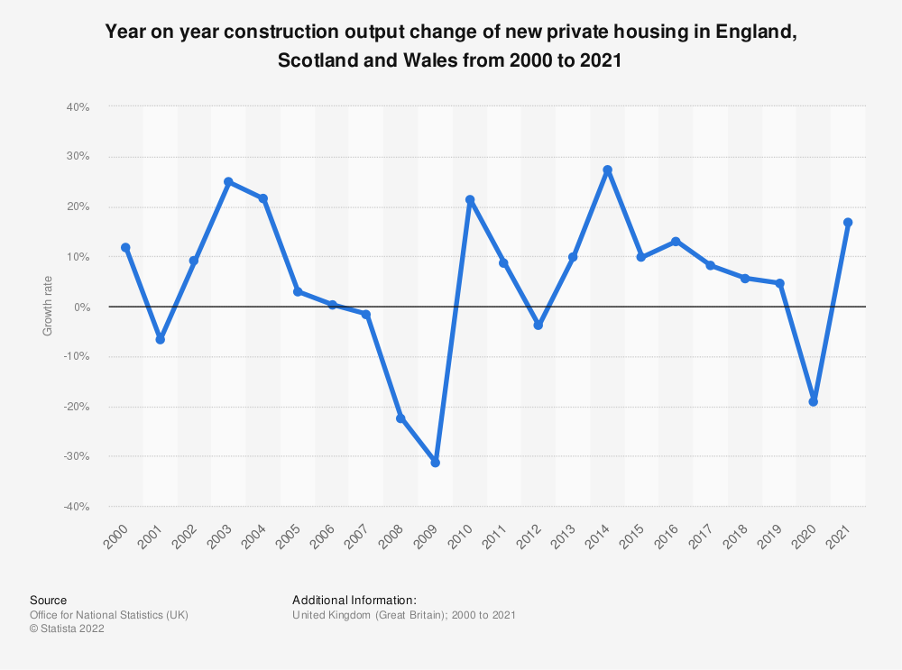 Statistic: Year on year construction output change of the new private housing in Great Britain from 2000 to 2018 | Statista