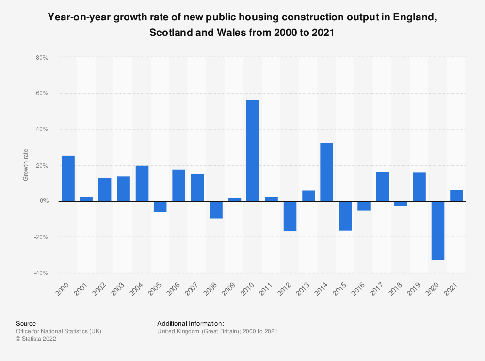 Statistic: Year-on-year growth rate of new public housing construction output in the United Kingdom (UK) and Ireland from January 2017 to November 2020 | Statista