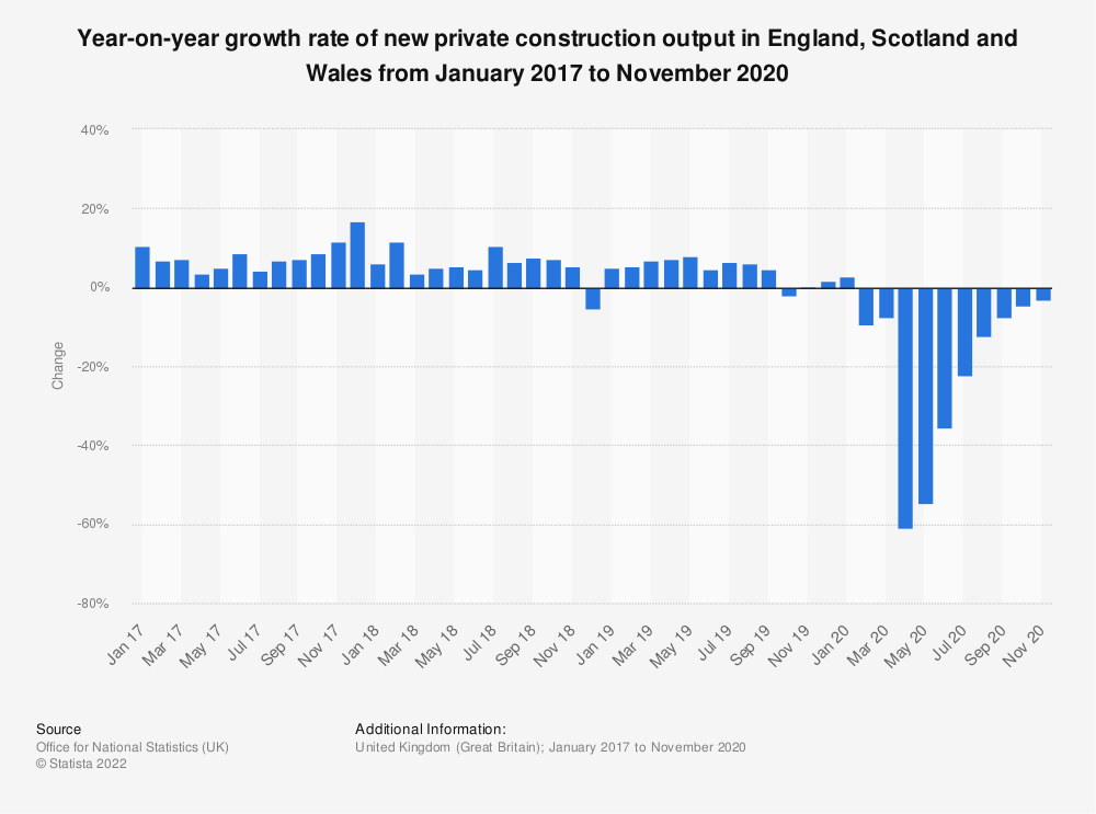 Statistic: Period on same period annual growth rate of new private construction output in Great Britain  from January 2017 to December 2018 | Statista