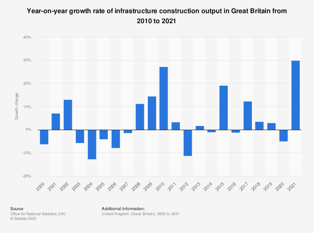 Statistic: Year on year growth rate of infrastructure construction output in Great Britain from 2010 to 2018 | Statista
