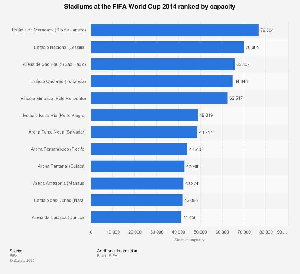 Statistic: Stadiums at the FIFA World Cup 2014 ranked by capacity | Statista