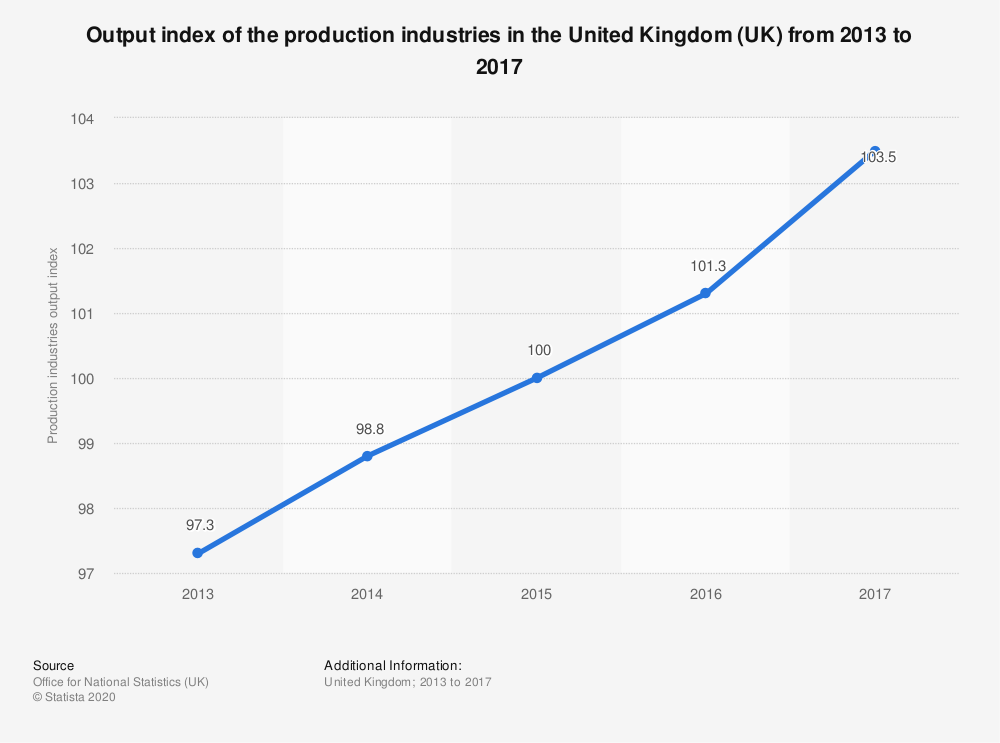 Statistic: Output index of the production industries in the United Kingdom (UK) from 2013 to 2017 | Statista