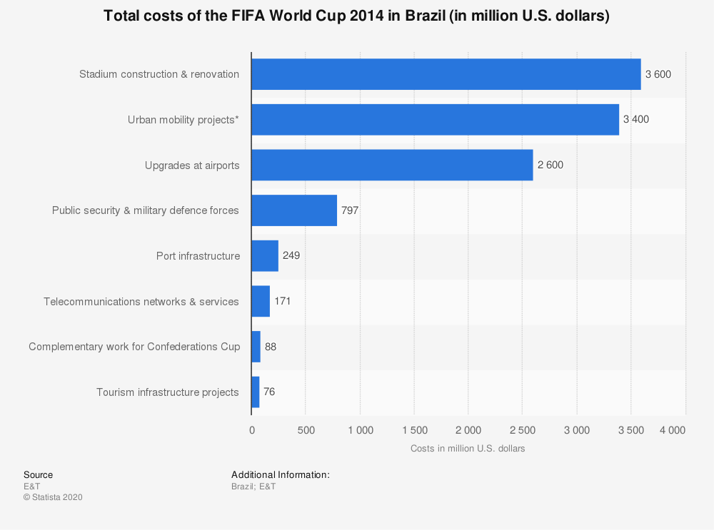 Statistic: Total costs of the FIFA World Cup 2014 in Brazil (in million U.S. dollars) | Statista