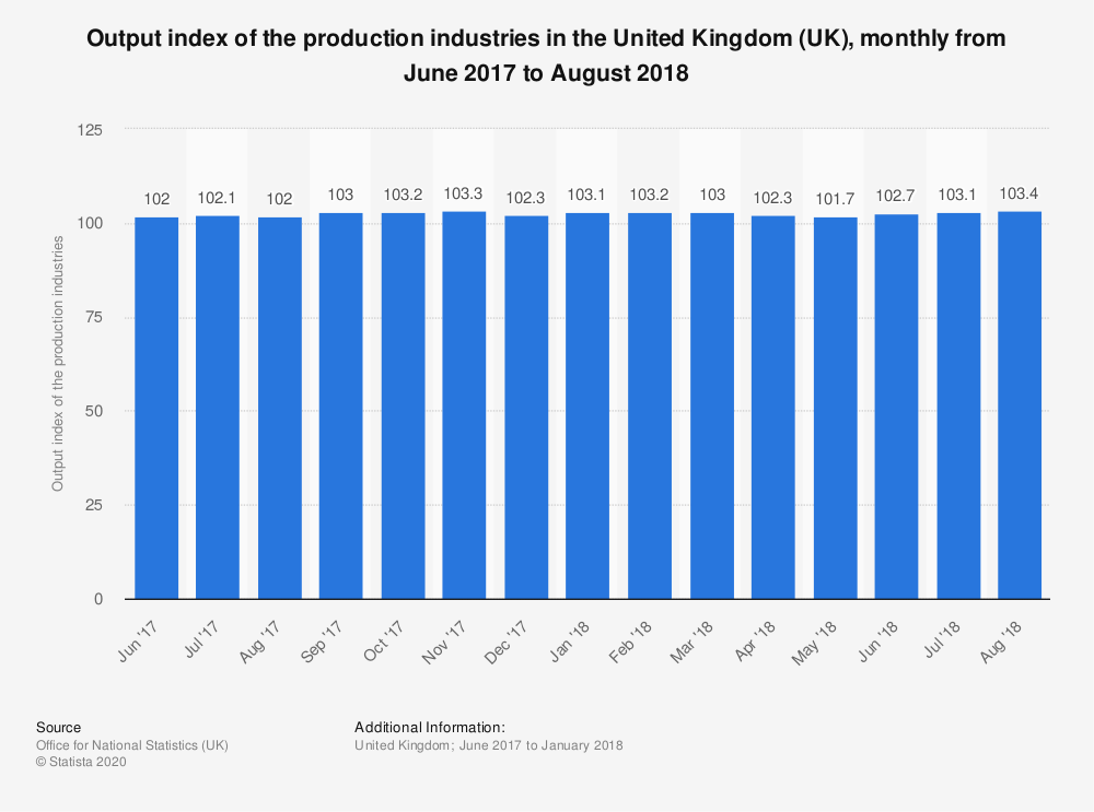 Statistic: Output index of the production industries in the United Kingdom (UK), monthly from June 2017 to August 2018 | Statista