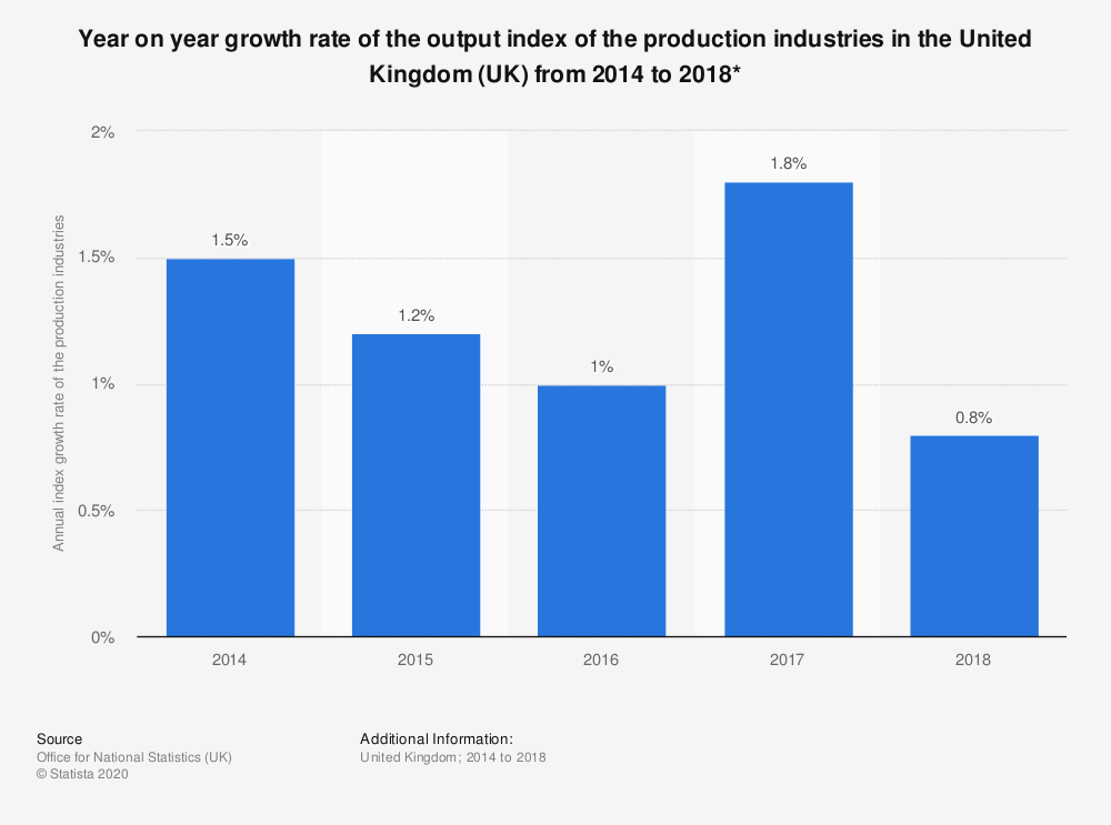Statistic: Year on year growth rate of the output index of the production industries in the United Kingdom (UK) from 2014 to 2018* | Statista