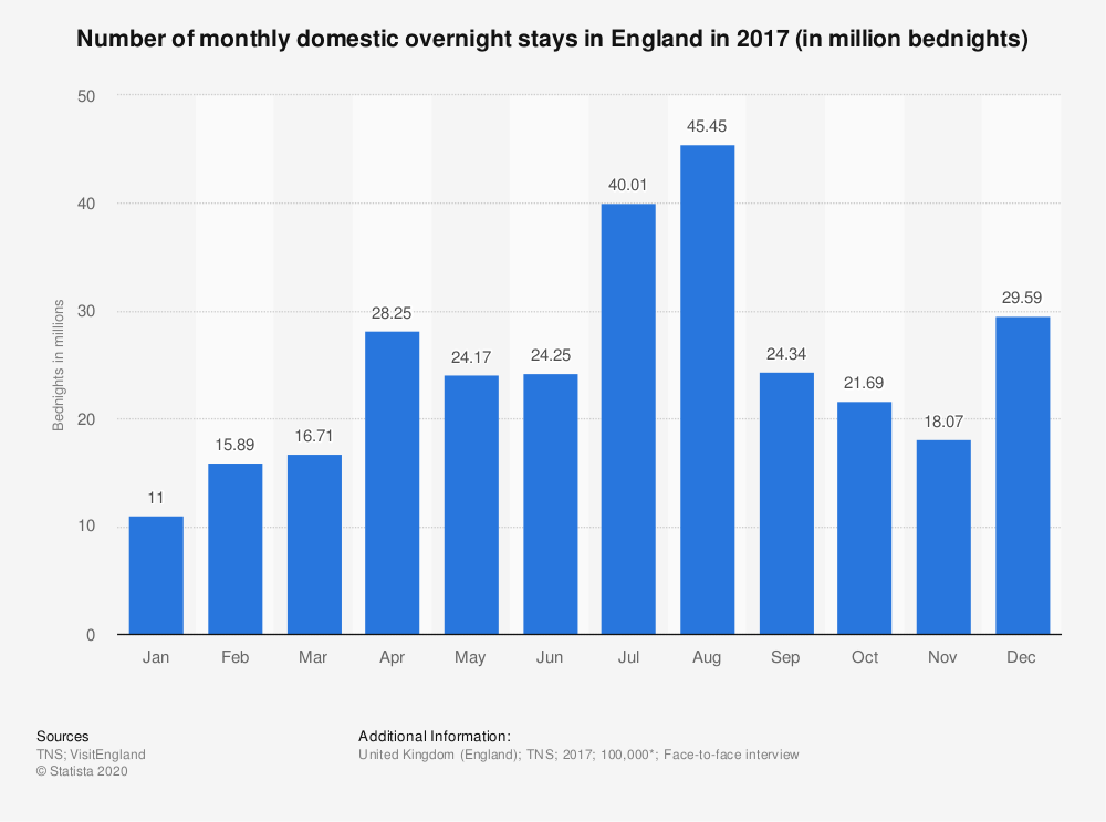 Statistic: Number of monthly domestic overnight stays in England in 2017 (in million bednights) | Statista