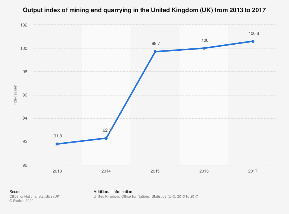 Statistic: Output index of mining and quarrying in the United Kingdom (UK)  from 2013 to 2017 | Statista