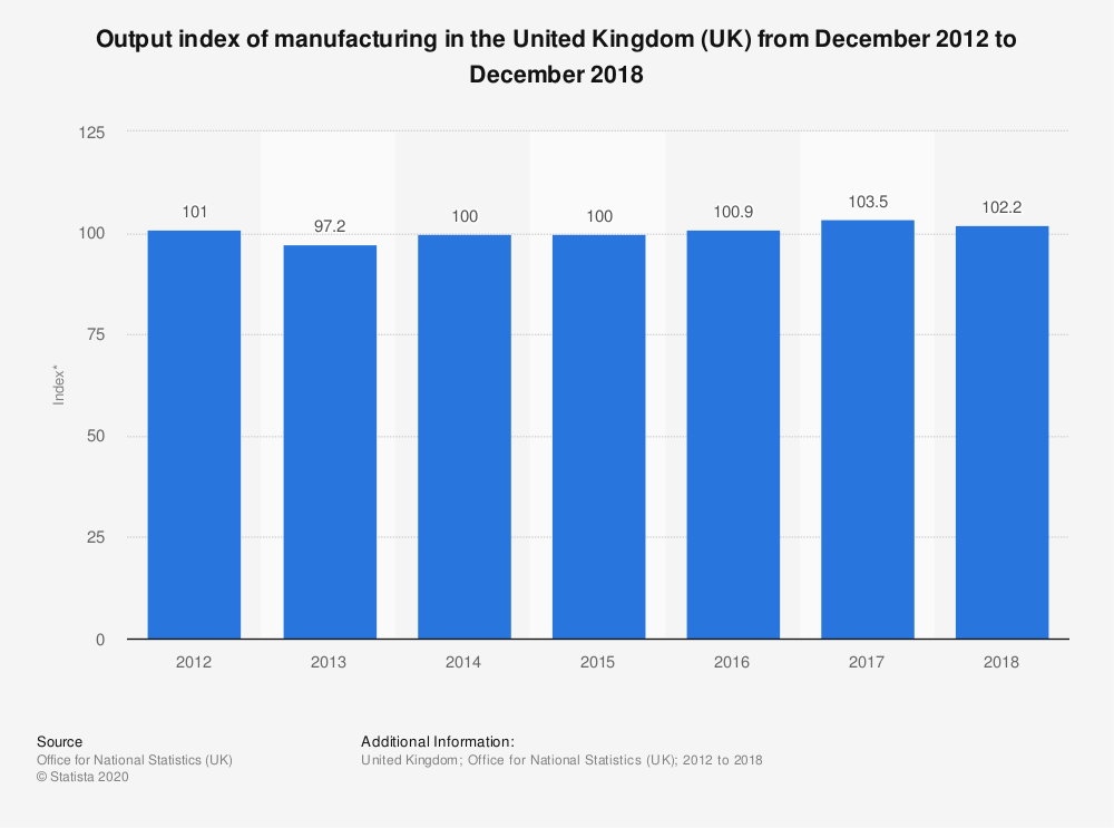 Statistic: Output index of manufacturing in the United Kingdom (UK) from December 2012 to December 2018 | Statista