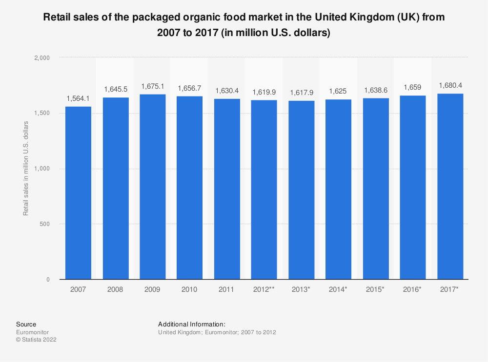 Statistic: Retail sales of the packaged organic food market in the United Kingdom (UK) from 2007 to 2017 (in million U.S. dollars) | Statista