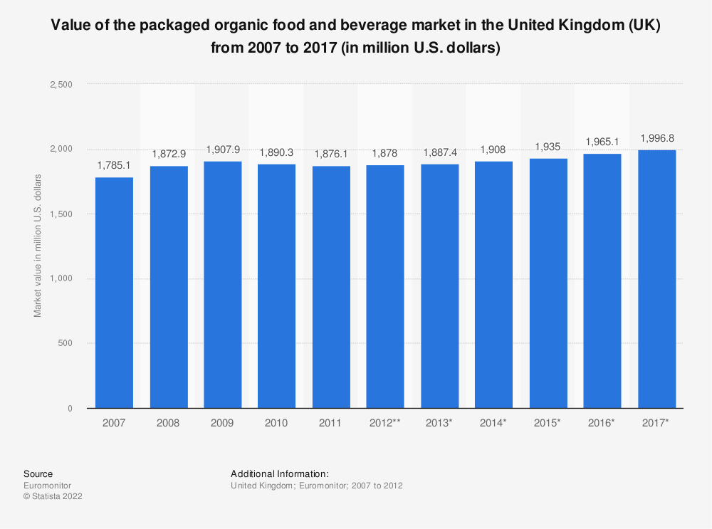 Statistic: Value of the packaged organic food and beverage market in the United Kingdom (UK) from 2007 to 2017 (in million U.S. dollars) | Statista