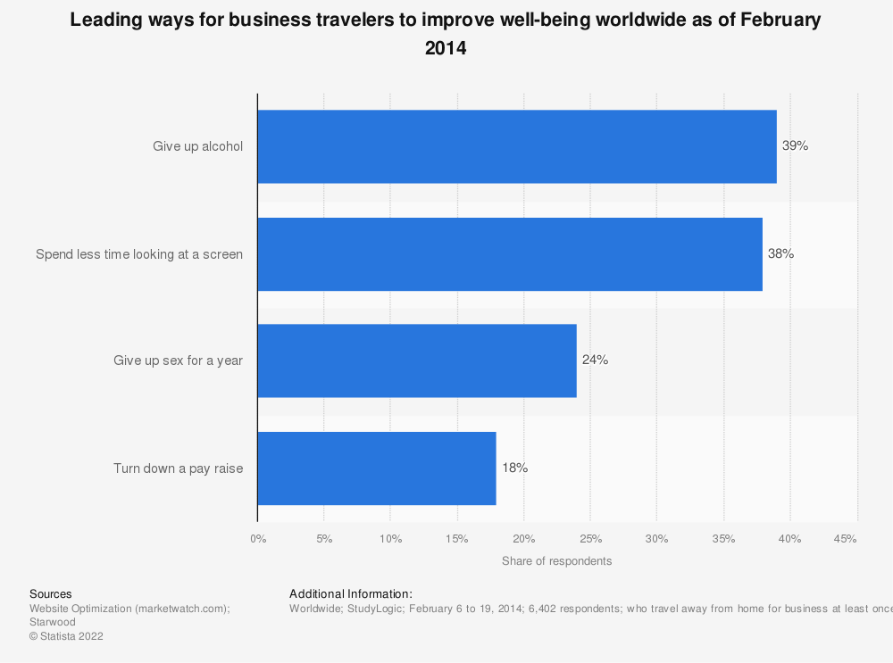 Statistic: Leading ways for business travelers to improve well-being worldwide as of February 2014 | Statista