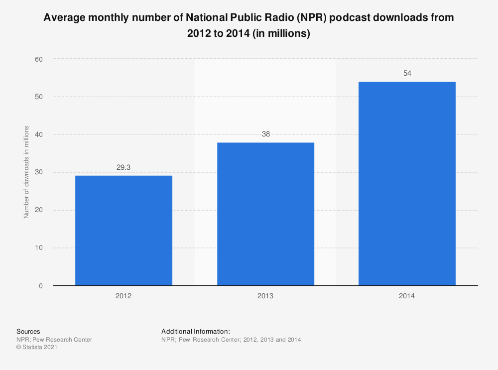Statistic: Average monthly number of National Public Radio (NPR) podcast downloads from 2012 to 2014 (in millions) | Statista