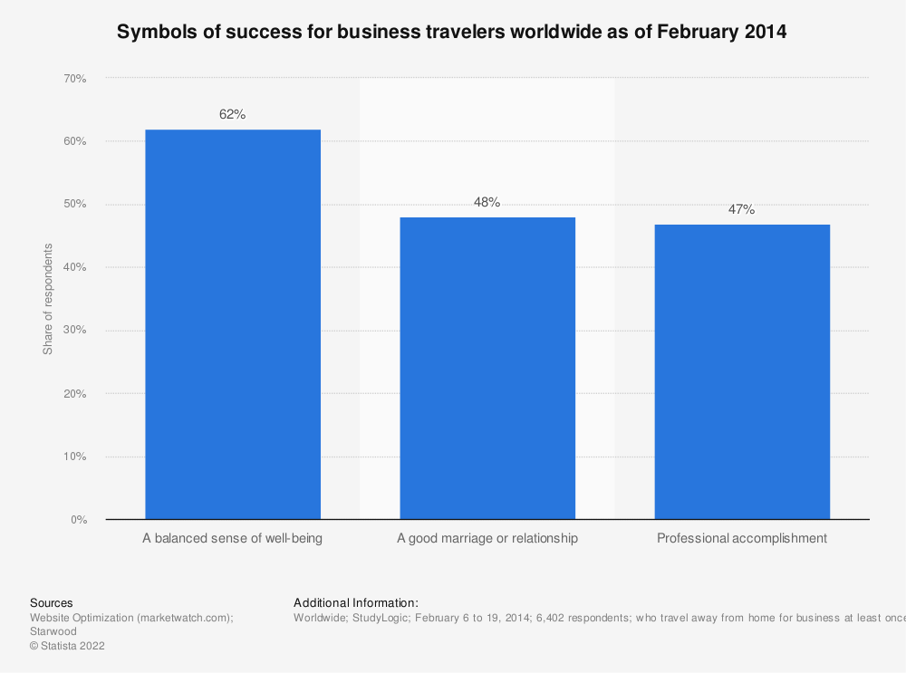 Statistic: Symbols of success for business travelers worldwide as of February 2014   Statista