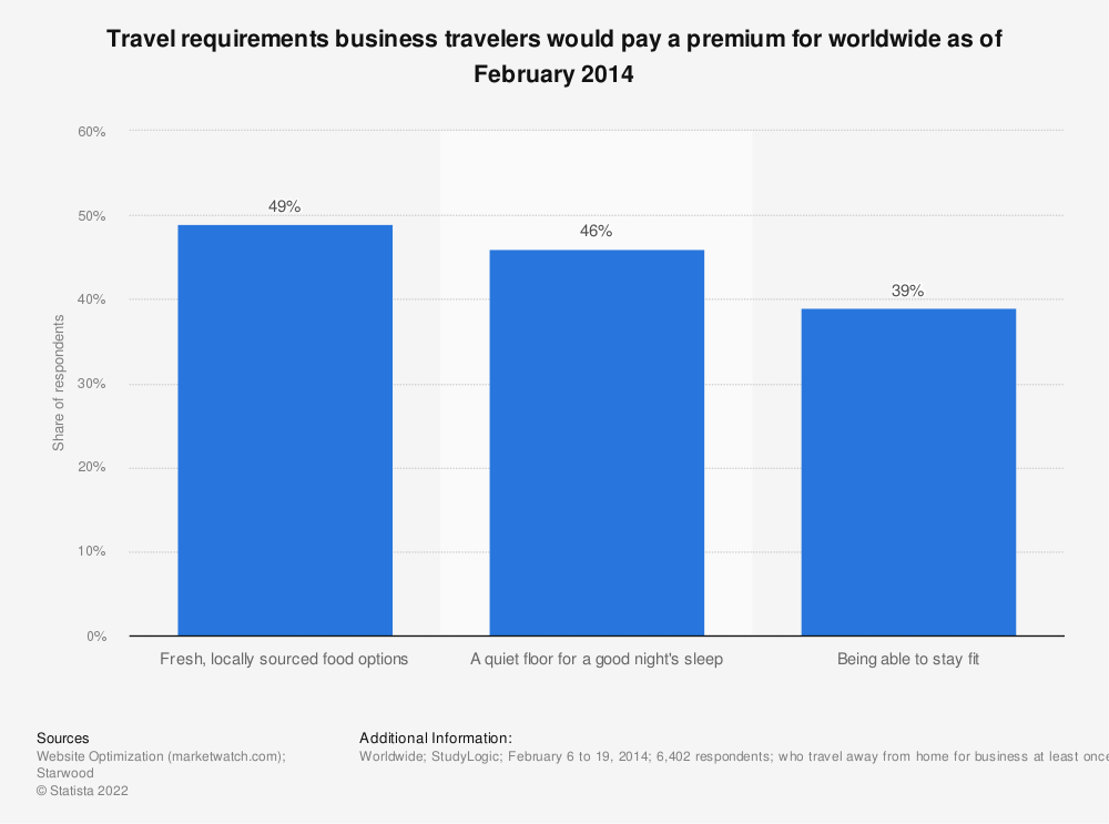 Statistic: Travel requirements business travelers would pay a premium for worldwide as of February 2014 | Statista